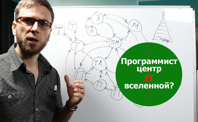 Профессии в IT —  взгляд программиста. Схема взаимодействия в команде.